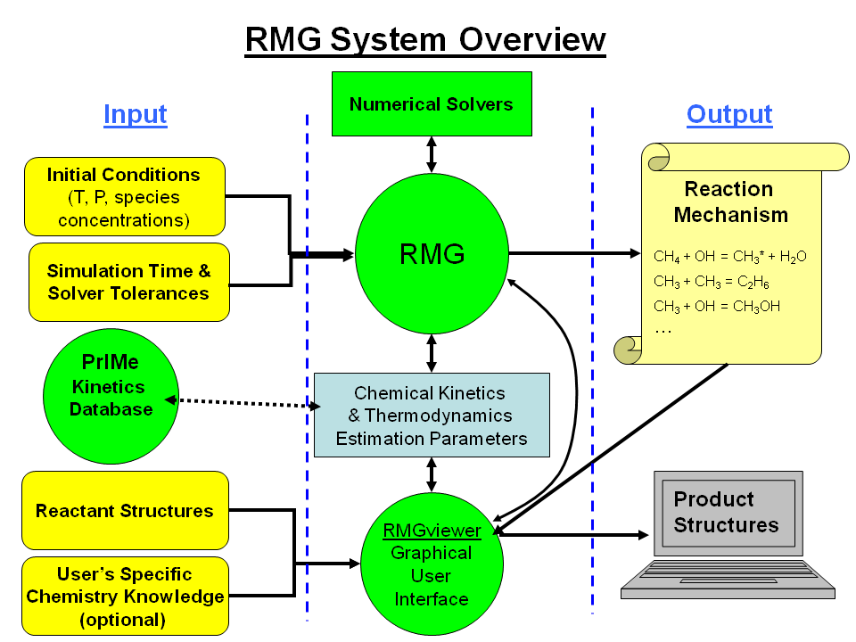 ../../_images/RMGschematic_030210.png